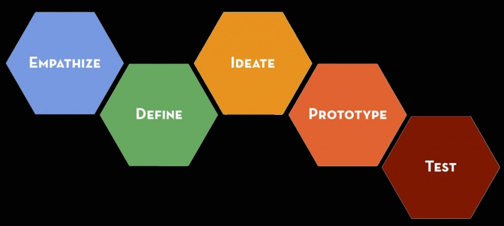 d school of Stanford - design thinking process graphic