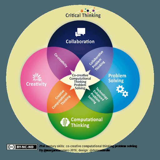 Venn Diagram of Collaboration, Problem Solving, Computational Thinking, and Creativity