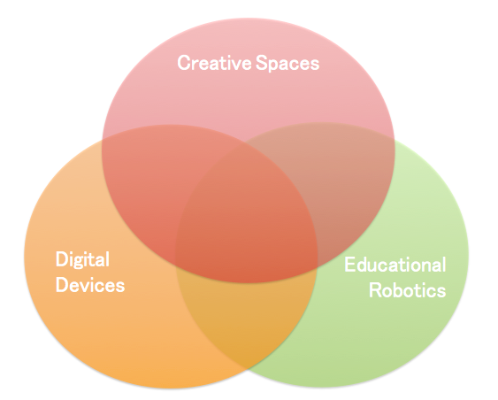 Venn diagram intersecting Creative Spaces, Digital Devices and Educational Robotics